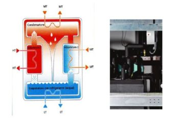 Progettazione e fornitura di Sietemi Tecnologici innovativi a risparmio energetico